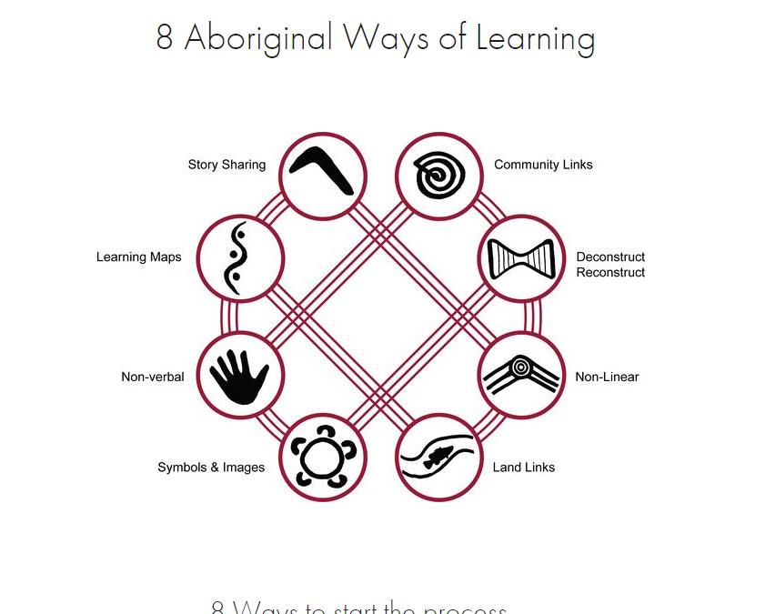 Embedding Aboriginal and Torres Strait Islander perspectives using the 8waysframework
