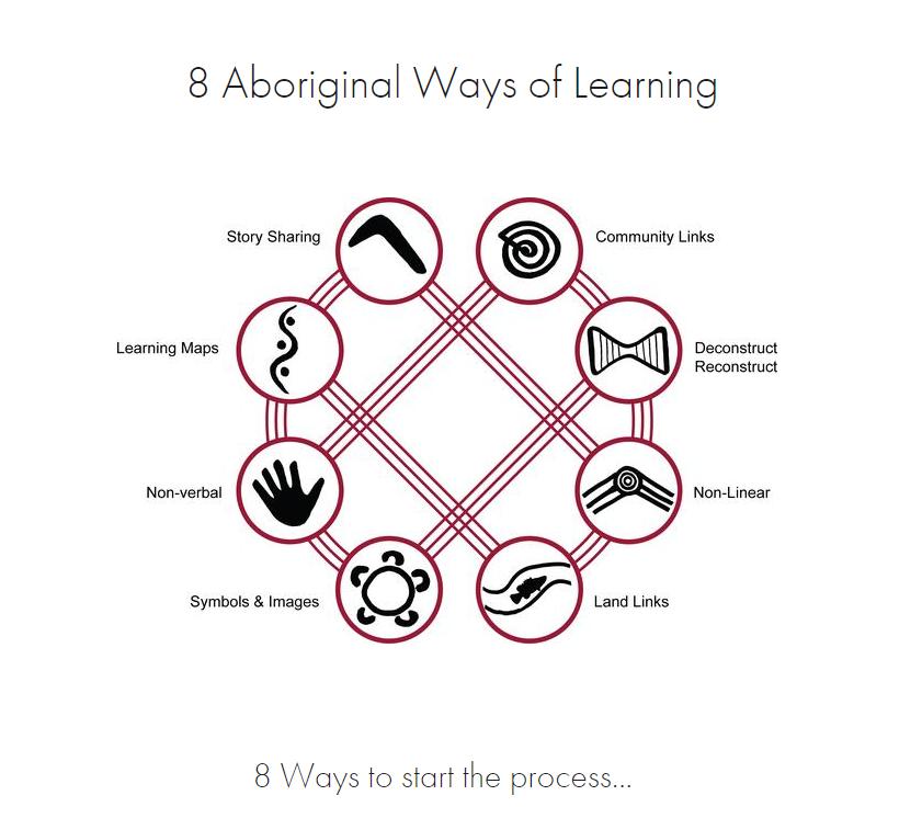 The 8 Ways process